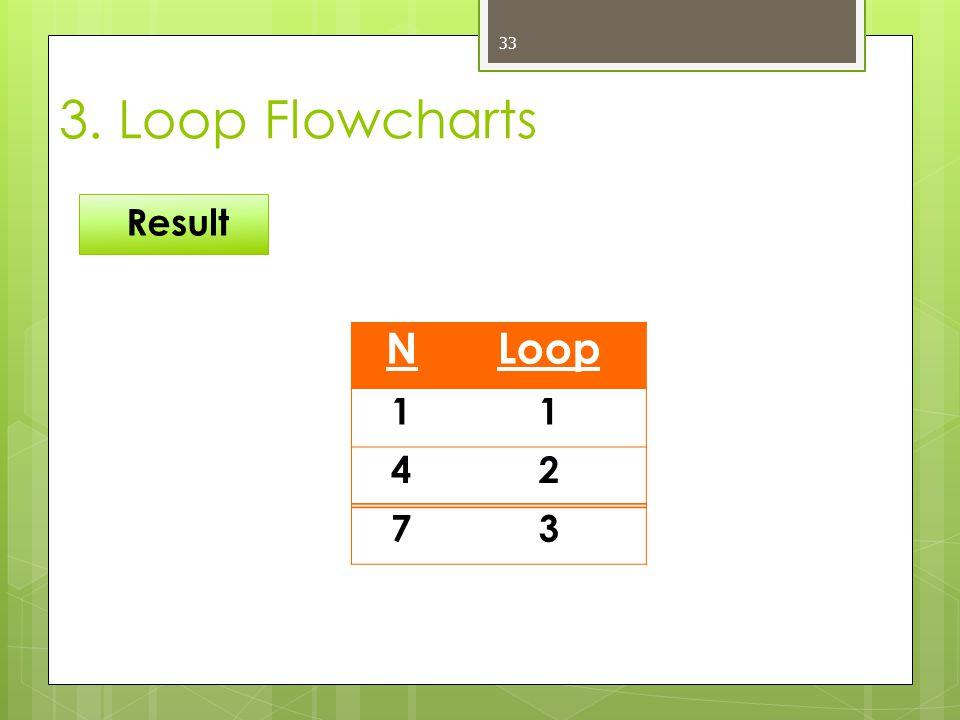 3. Loop Flowcharts Result N Loop 1 4 2 7 3