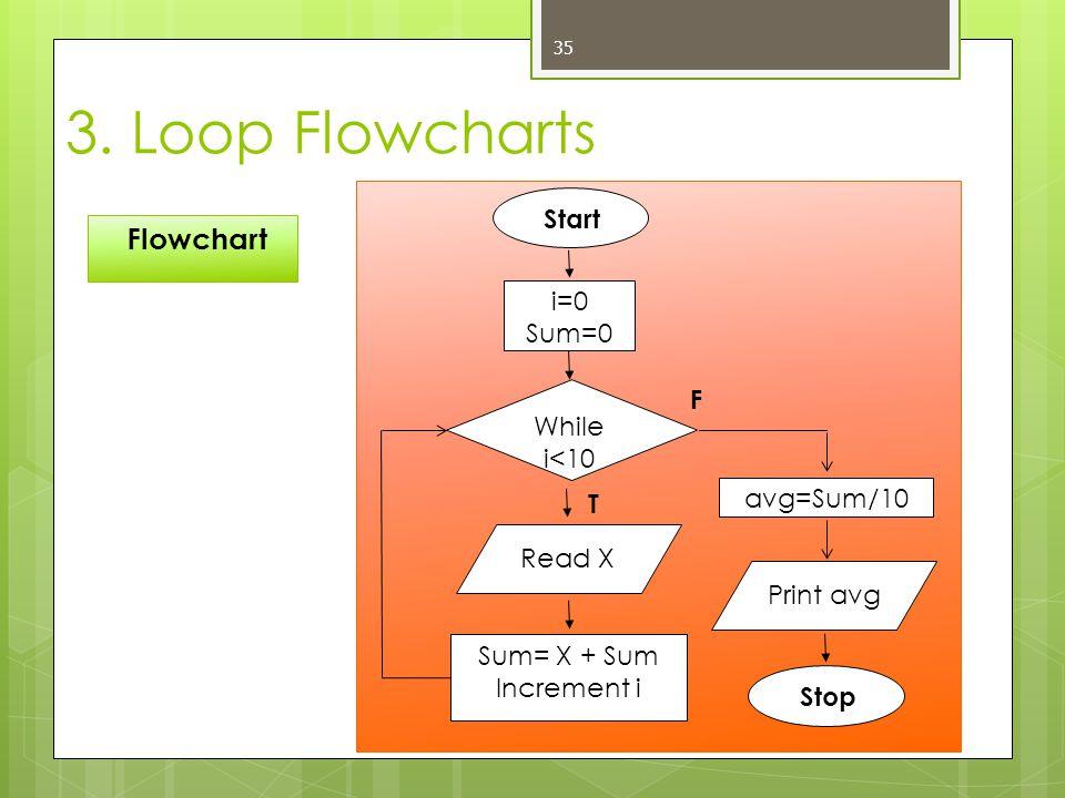 3. Loop Flowcharts Flowchart Start i=0 Sum=0 F While i<10