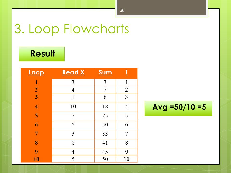 3. Loop Flowcharts Result Avg =50/10 =5 Loop Read X Sum i 1 3 2 4 7 8