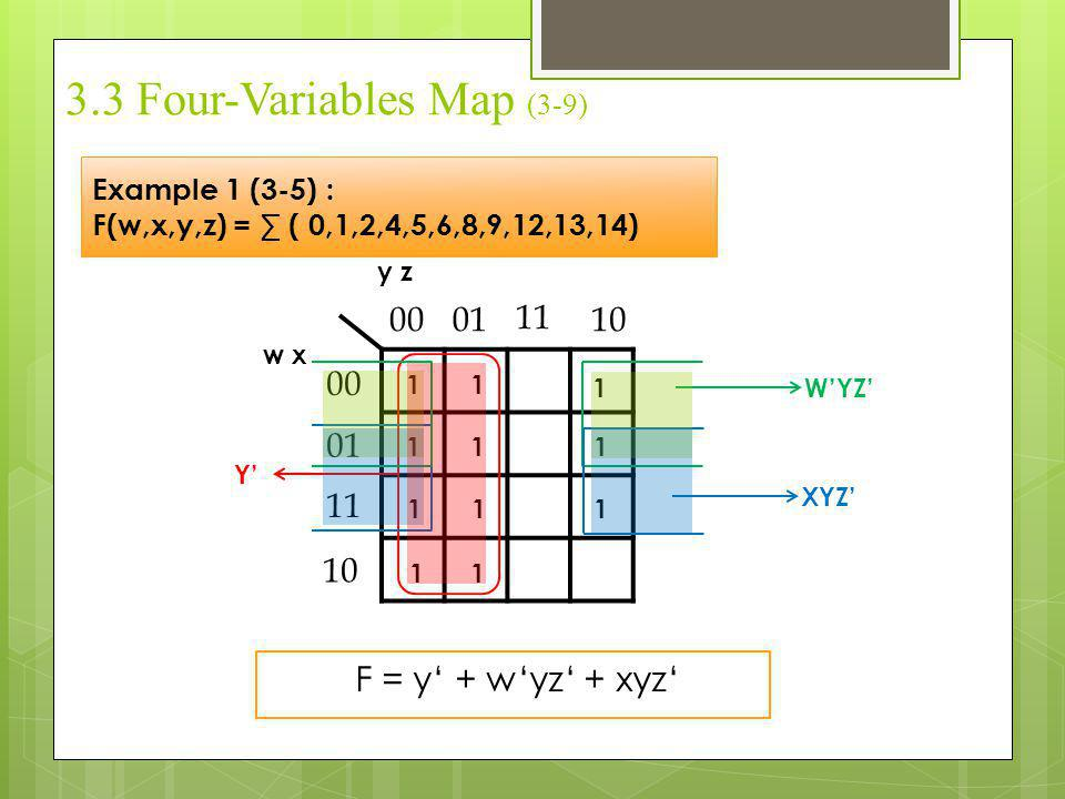 3.3 Four-Variables Map (3-9)