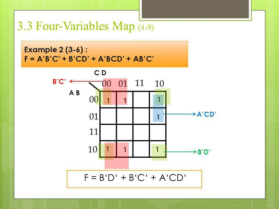 3.3 Four-Variables Map (4-9)