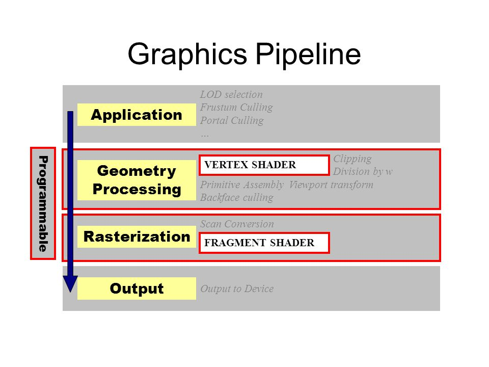Graphics Pipeline Application Geometry Processing Rasterization Output