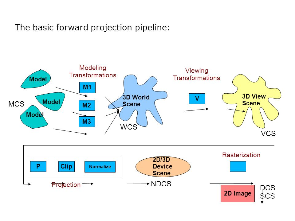 The basic forward projection pipeline: