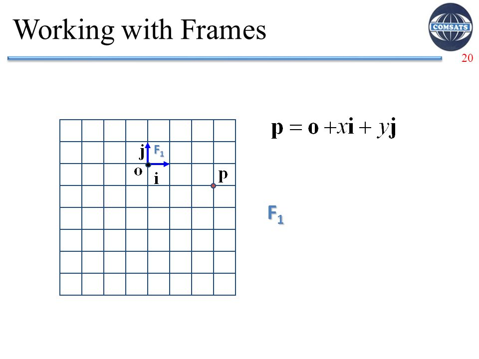 Working with Frames F1. F1. Coefficient of i: Start from O, move along i and count until the line passing through P parallel to j.