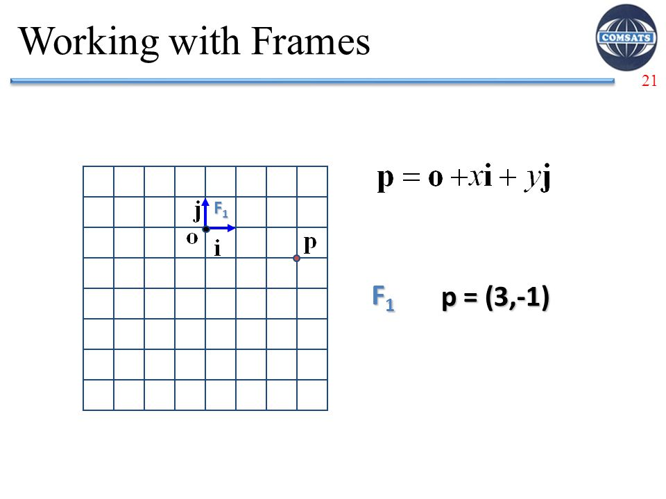 Working with Frames F1 F1 p = (3,-1)