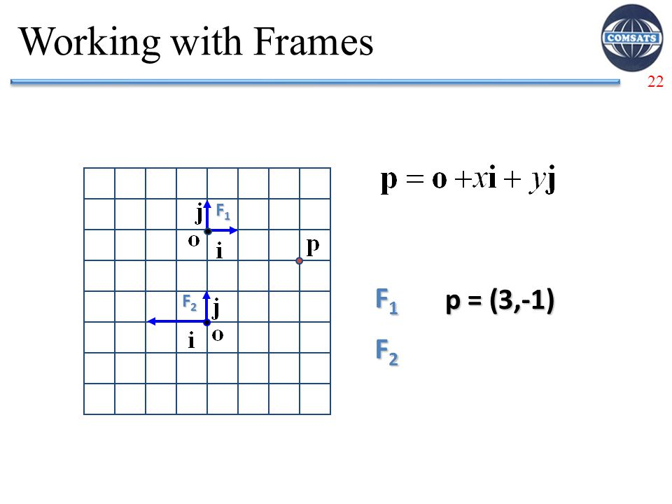 Working with Frames F1 F1 p = (3,-1) F2 F2