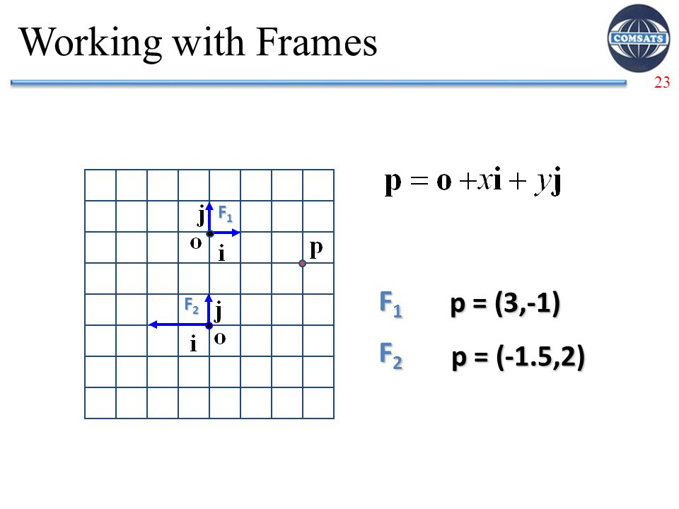 Working with Frames F1 F1 p = (3,-1) F2 F2 p = (-1.5,2)