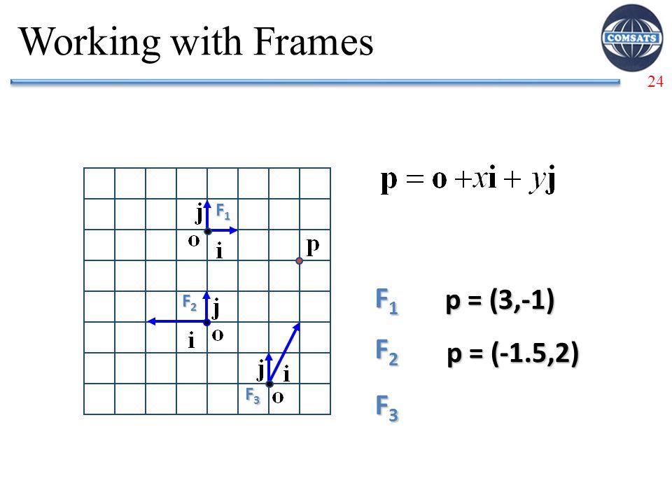 Working with Frames F1 F1 p = (3,-1) F2 F3 F2 p = (-1.5,2) F3