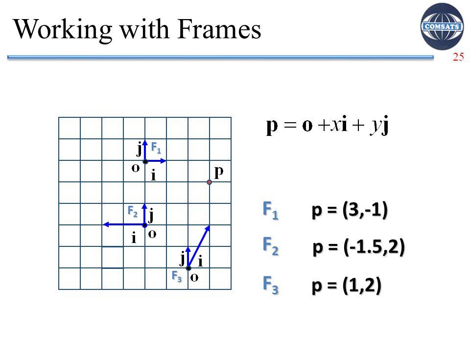 Working with Frames F1 p = (3,-1) F2 p = (-1.5,2) F3 p = (1,2) F1 F2
