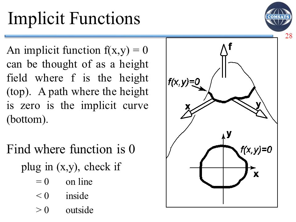 Implicit Functions Find where function is 0