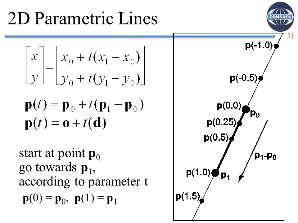 2D Parametric Lines start at point p0, go towards p1, according to parameter t.