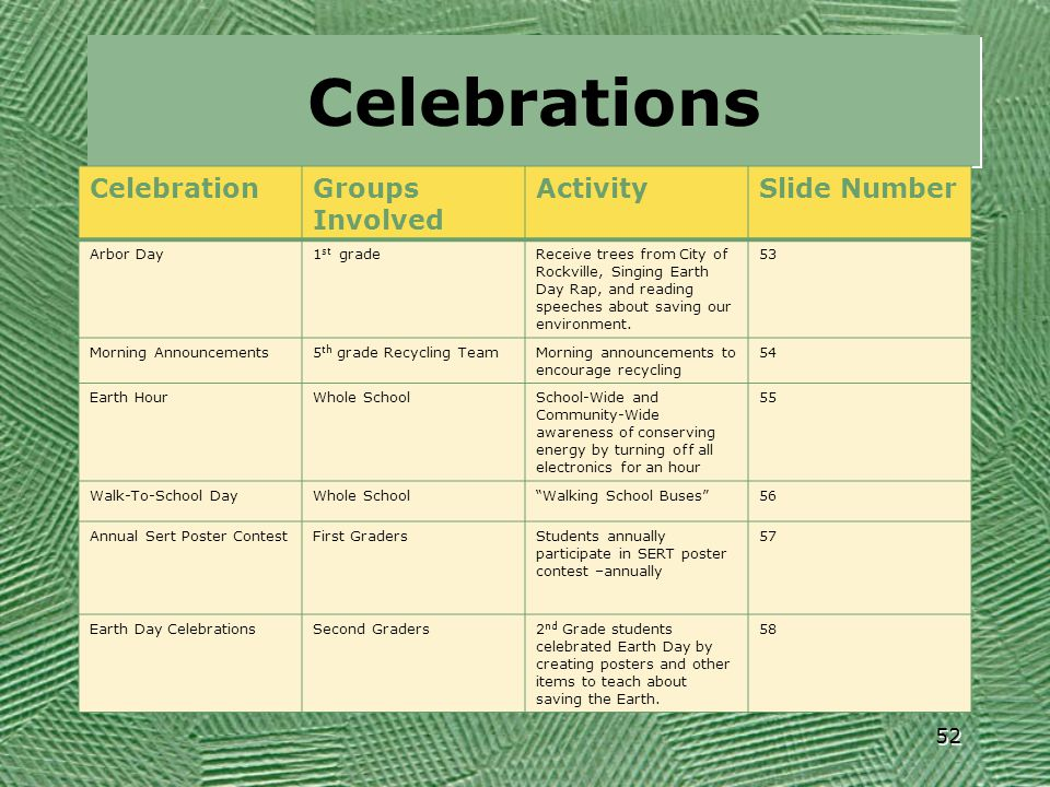 Celebrations Celebration Groups Involved Activity Slide Number