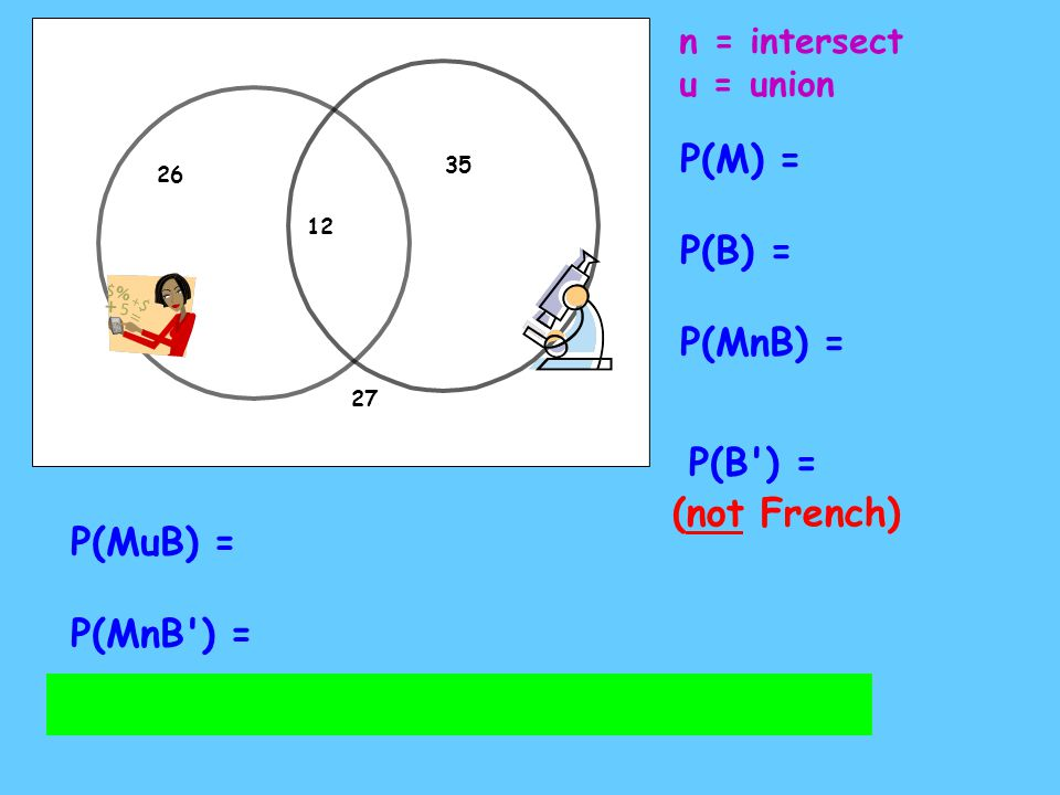 P(M) = P(B) = P(MnB) = P(B ) = (not French) P(MuB) = P(MnB ) =