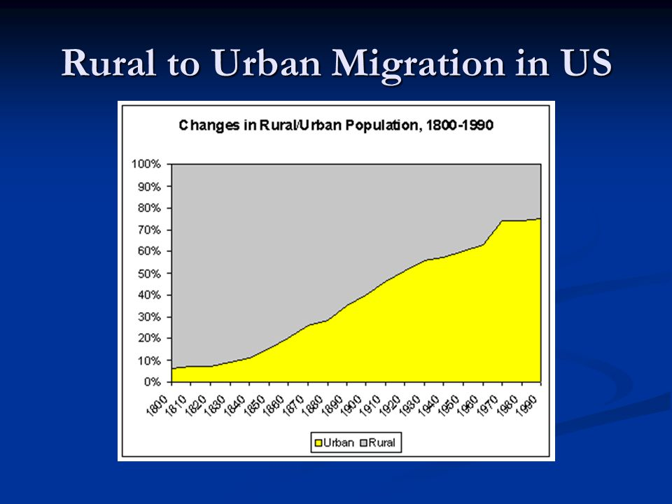 Rural to Urban Migration in US