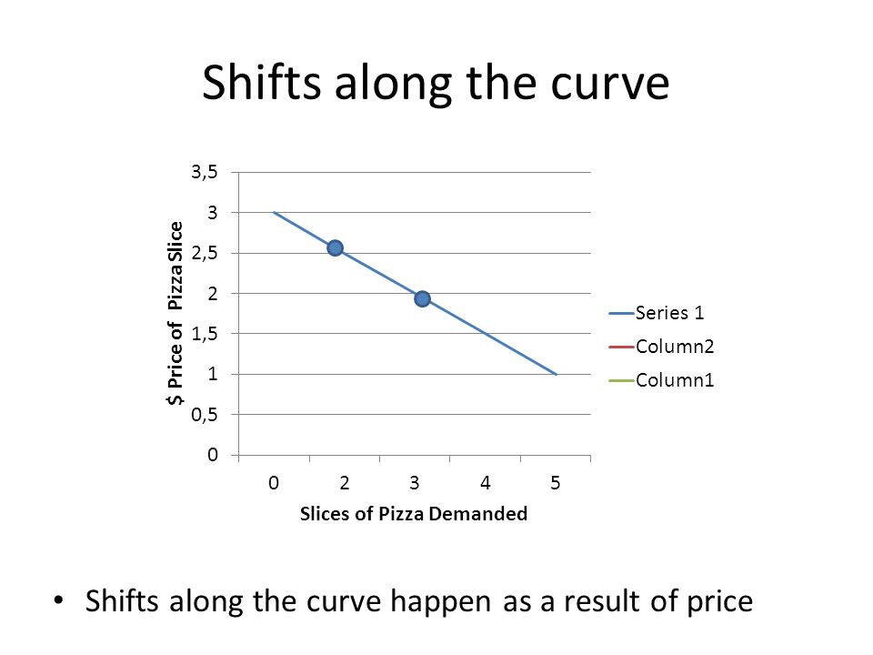 Shifts along the curve Shifts along the curve happen as a result of price