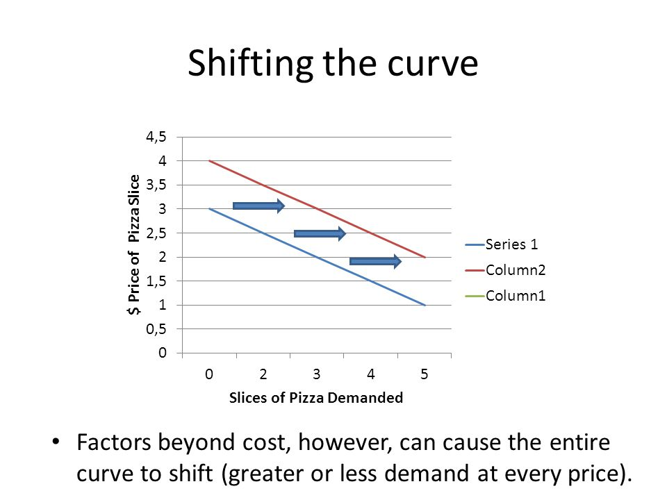Shifting the curve Factors beyond cost, however, can cause the entire curve to shift (greater or less demand at every price).