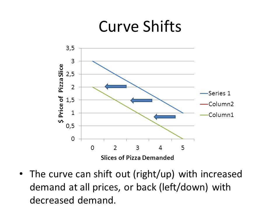Curve Shifts The curve can shift out (right/up) with increased demand at all prices, or back (left/down) with decreased demand.