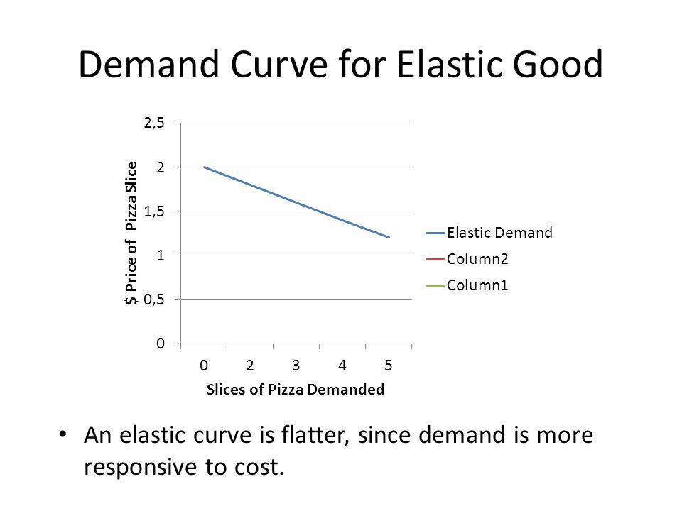Demand Curve for Elastic Good