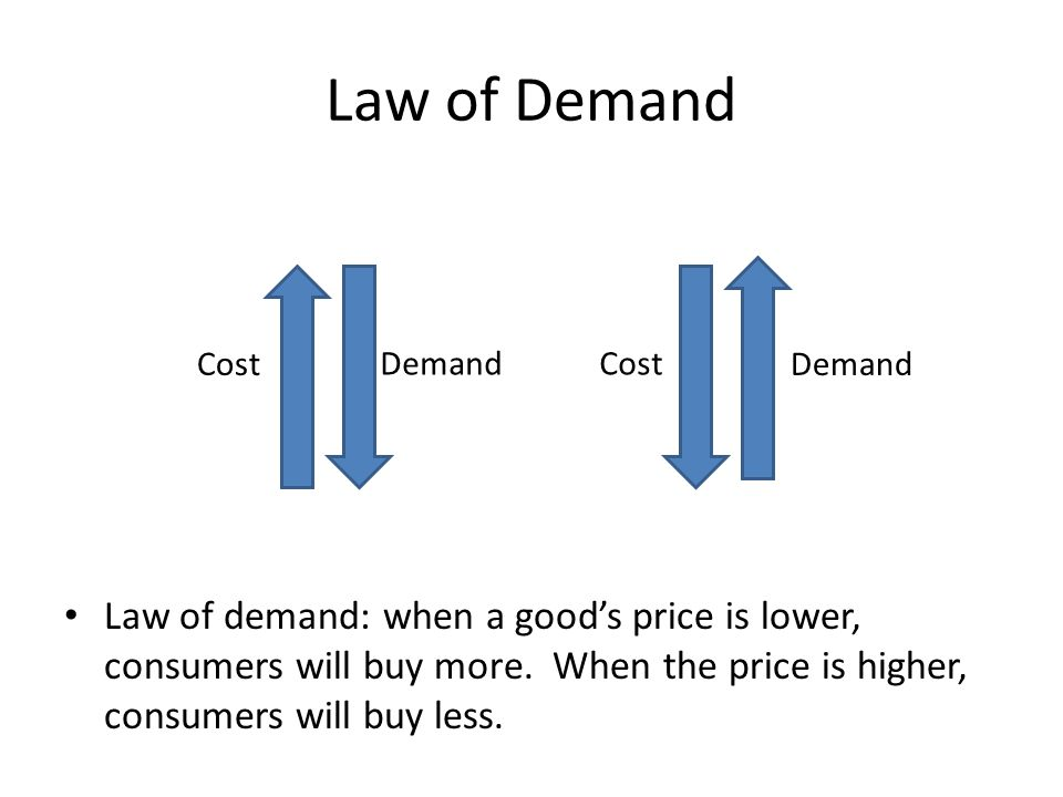 Law of Demand Cost. Demand. Cost. Demand.