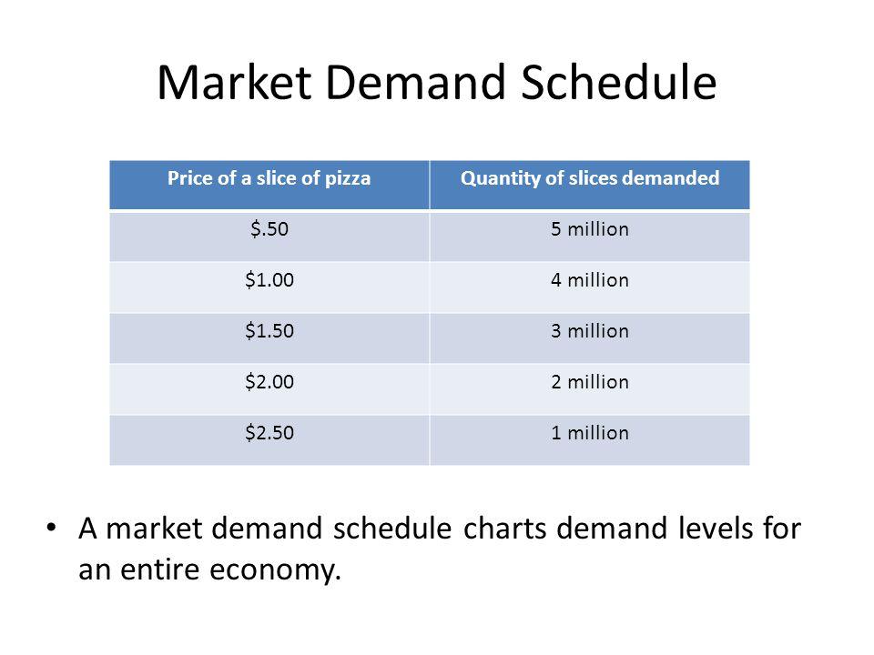 Market Demand Schedule
