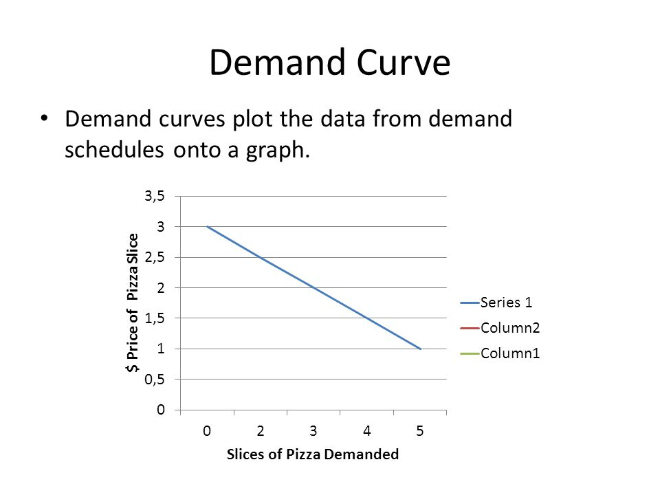 Demand Curve Demand curves plot the data from demand schedules onto a graph.