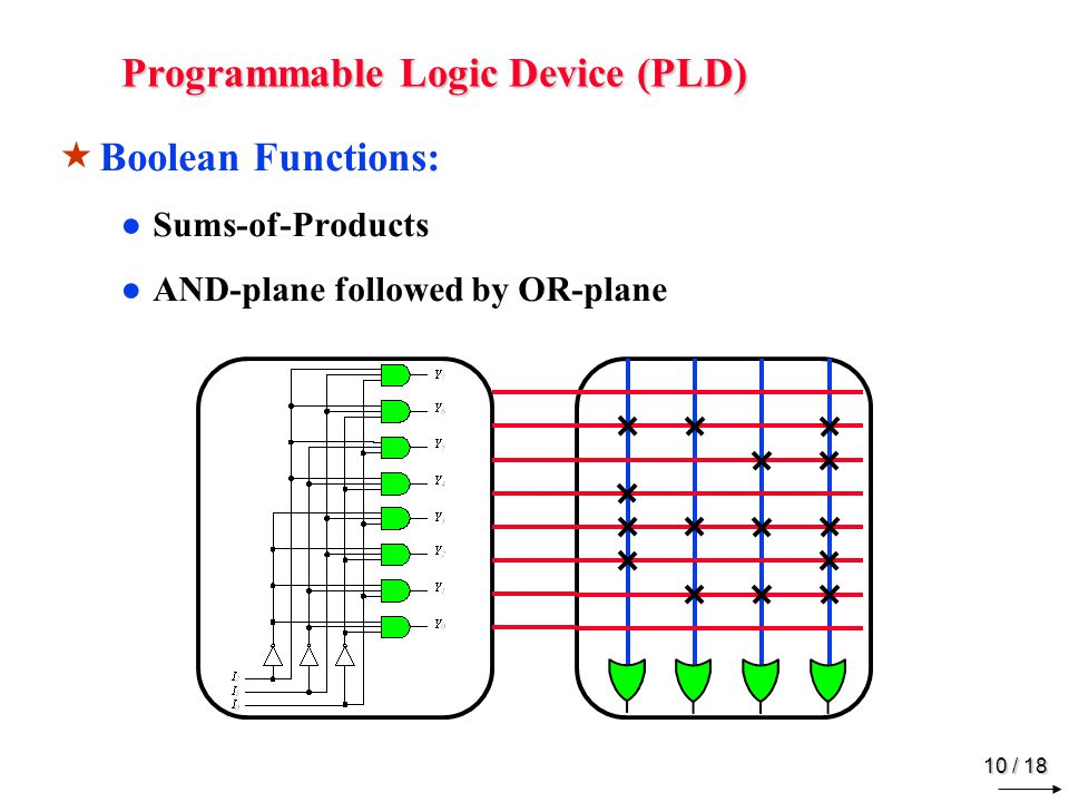 Programmable Logic Device (PLD)