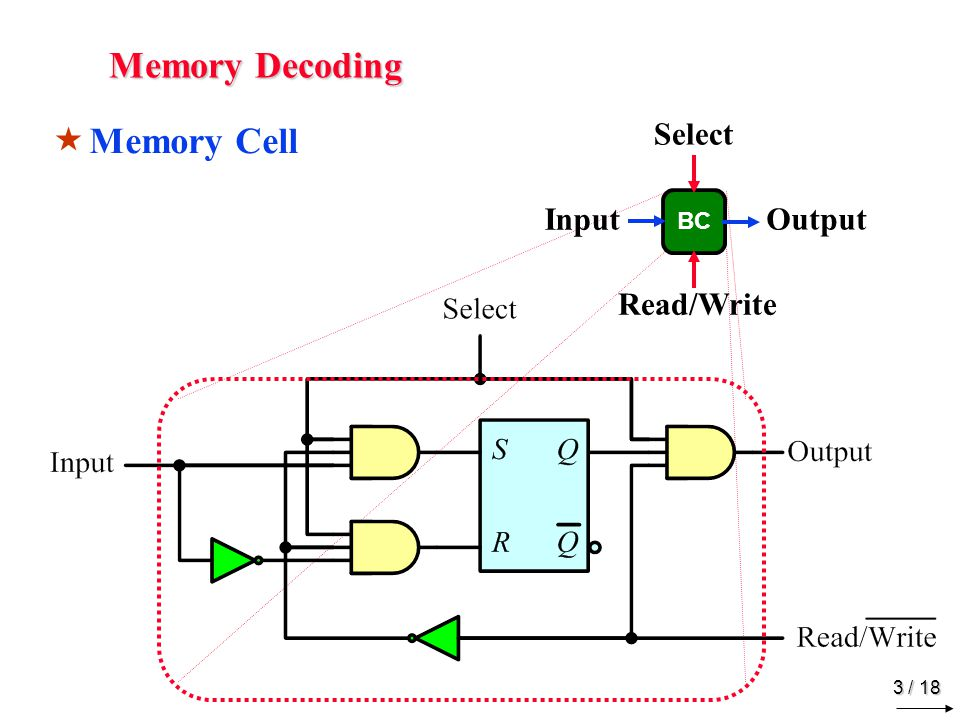 Memory Decoding Memory Array Input Data I1 AddressLines I0 1