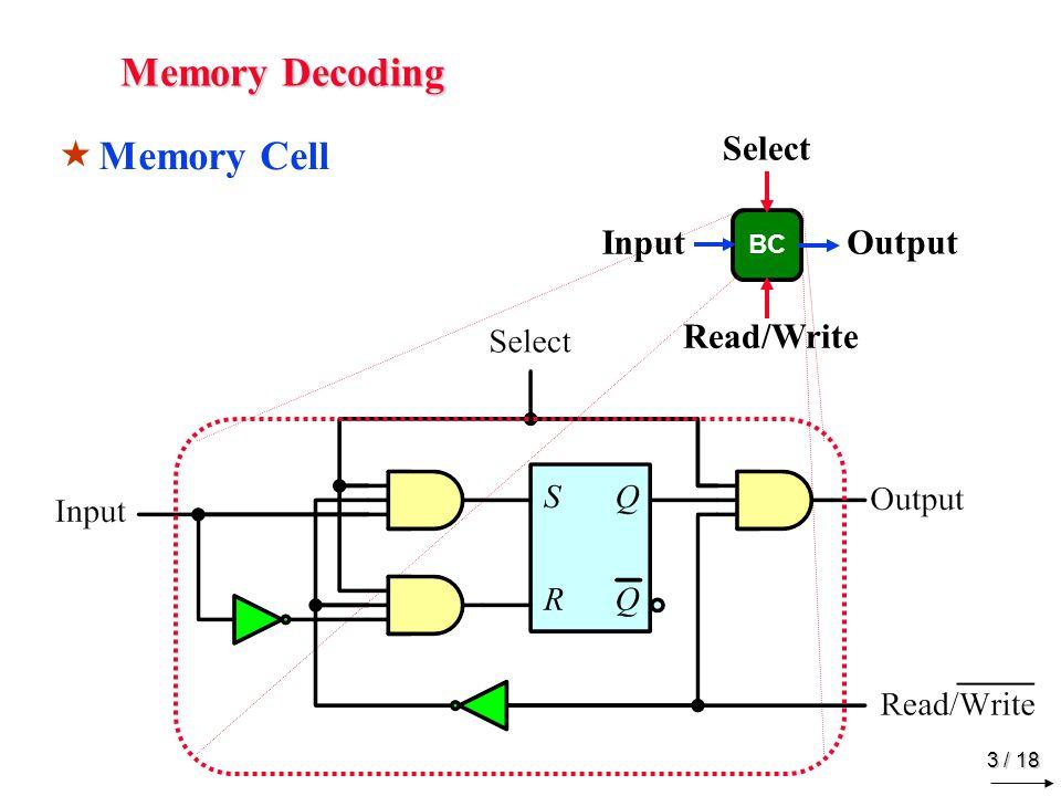 Memory Decoding Memory Array Input Data I1 AddressLines I0 1