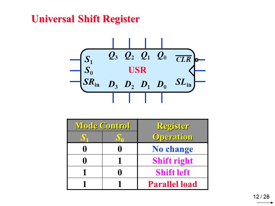 Ripple Counters Ripple ↔ Asynchronous T Q CLR Q3 Q2 Q1 Q0 CLK 1 CLK Q0