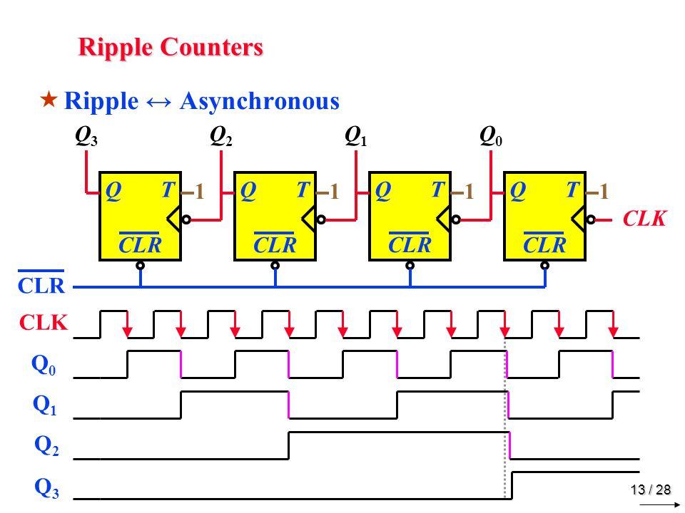Ripple Counters Q3 Q2 Q1 Q0 D Q D Q D Q D Q CLK CLK Q0 Q1 Q2 Q3 1 2 3