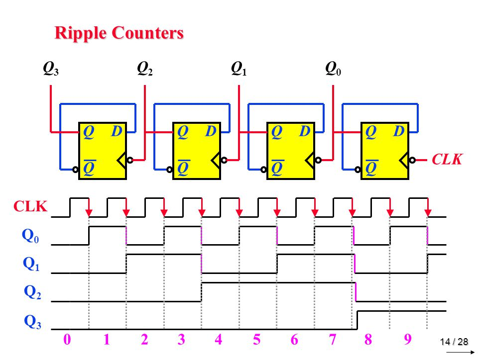BCD Ripple Counter J Q K CLK 1 Q3 Q2 Q1 Q0 0000 0001 0010 0011 0100