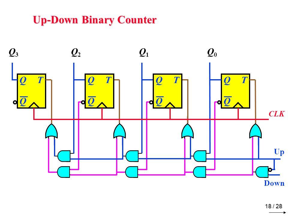 BCD Counter 1 1 1 1 0000 0001 0010 0011 0100 1 1 1001 1000 0111 0110 0101 1 1 1 1 Q3 Q2 Q1 Q0 E