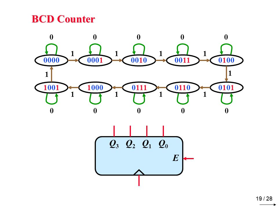 BCD Counter 1. 1. 1. 1. 0000 / 0. 0001 / 0. 0010 / 0. 0011 / 0. 0100 / 0. 1. 1. 1001 / 1.