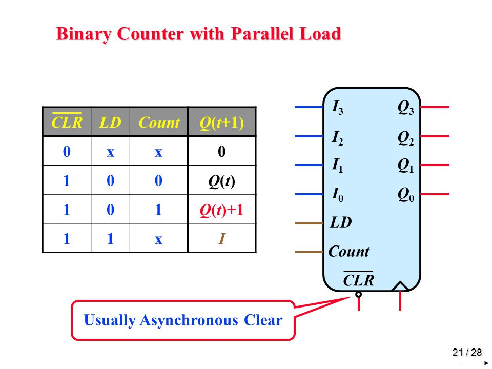 BCD Counter Example LD I3 Q3 A3 I2 Q2 A2 I1 Q1 A1 I0 Q0 A0 Count Count