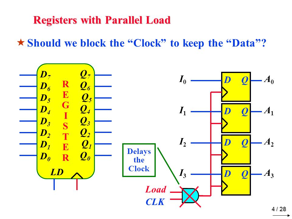 Registers with Parallel Load
