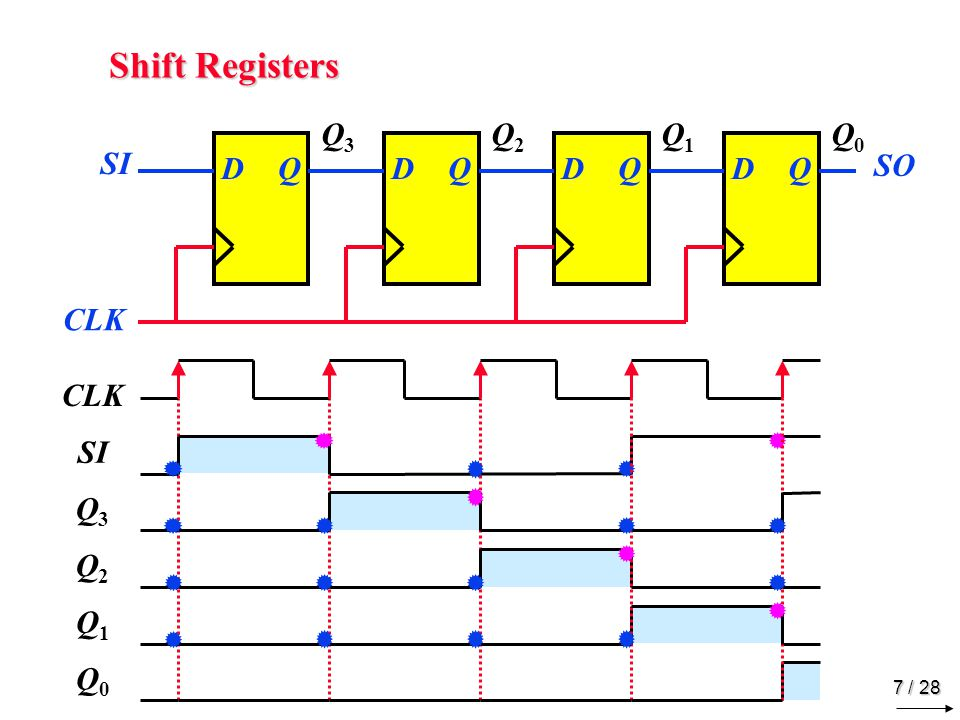 Serial Transfer SI SO SI Shift Register A Shift Register B CLK CLK