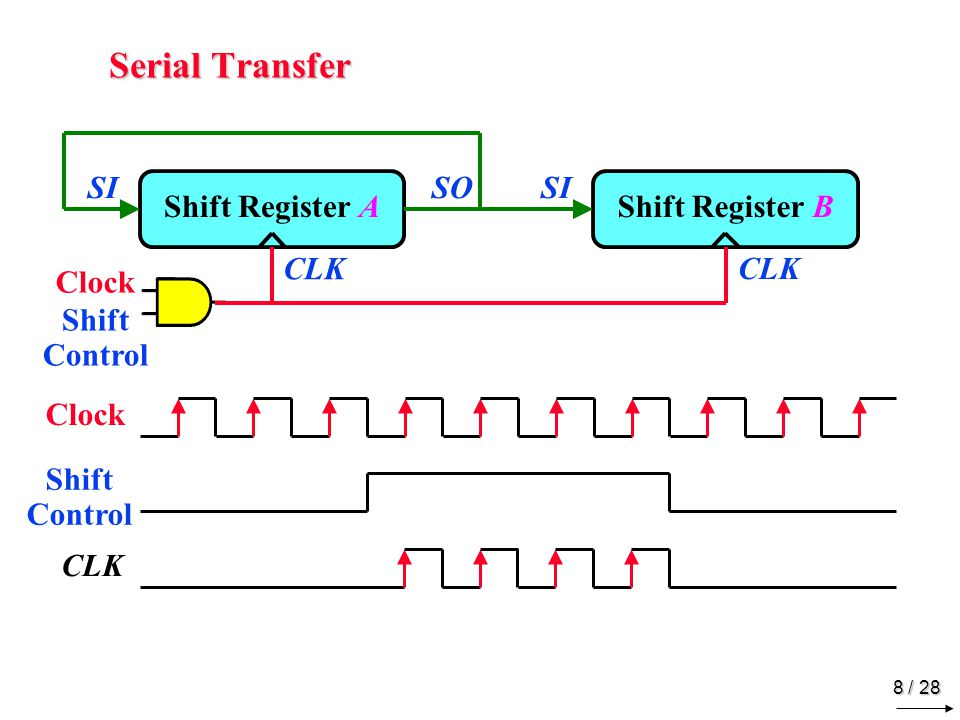 Serial Addition Shift Control SI Shift Register A FA x y z S C