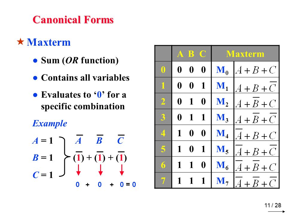 Truth Table to Boolean Function