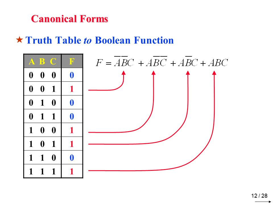 Canonical Forms Sum of Minterms Product of Maxterms A B C F 0 0 0 1