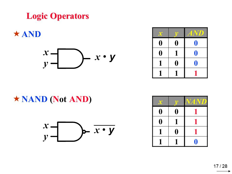 Logic Operators OR NOR (Not OR) x y OR 1 x y NOR 1