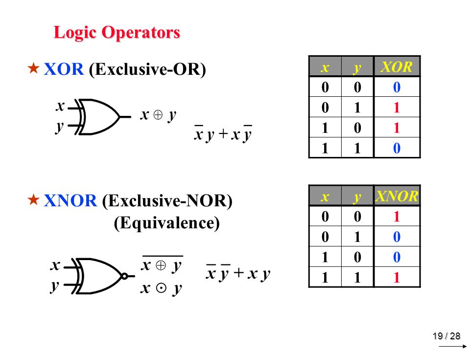 Logic Operators NOT (Inverter) Buffer x NOT 1 x Buffer 1