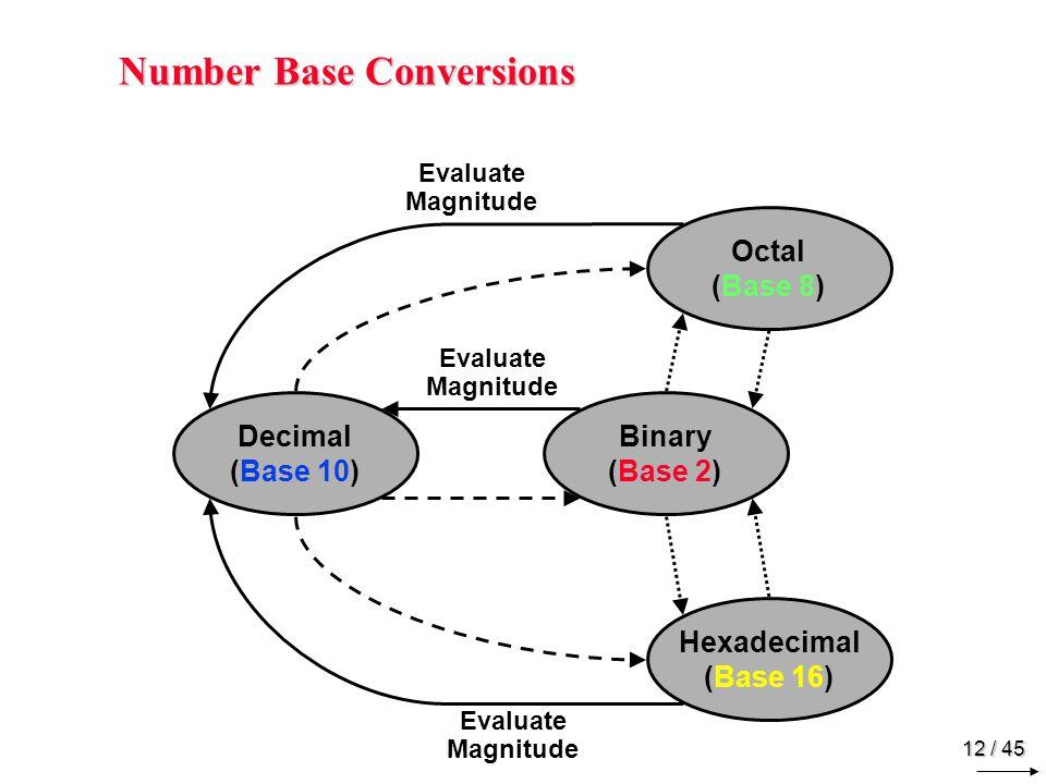 Decimal (Integer) to Binary Conversion