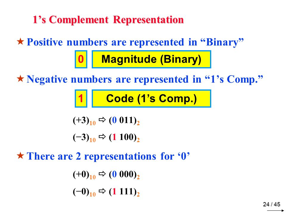 1's Complement Range 4-Bit Representation 24 = 16 Combinations