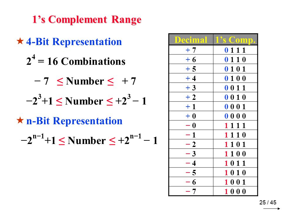 2's Complement Representation