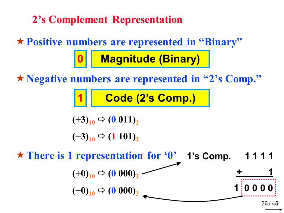 2's Complement Range 4-Bit Representation 24 = 16 Combinations