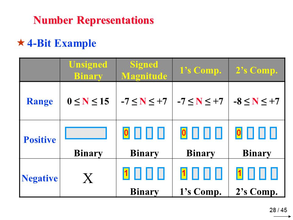 Binary Subtraction Using 1's Comp. Addition