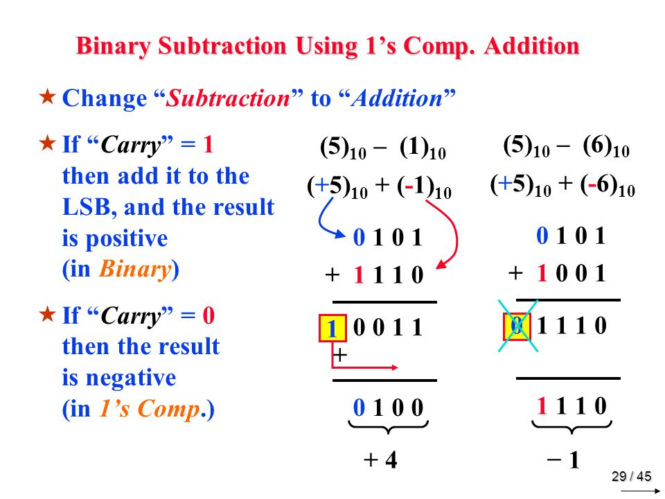 Binary Subtraction Using 2's Comp. Addition