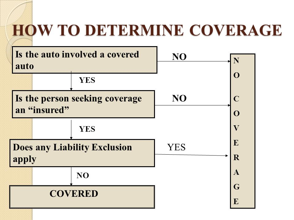 HOW TO DETERMINE COVERAGE