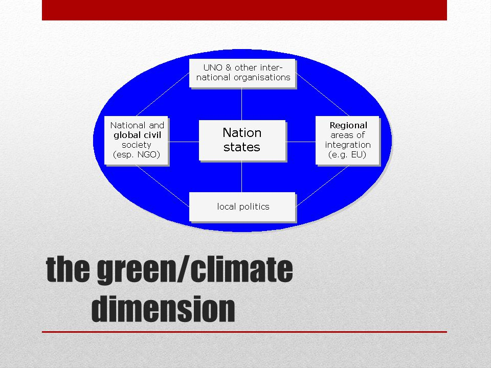 the green/climate dimension