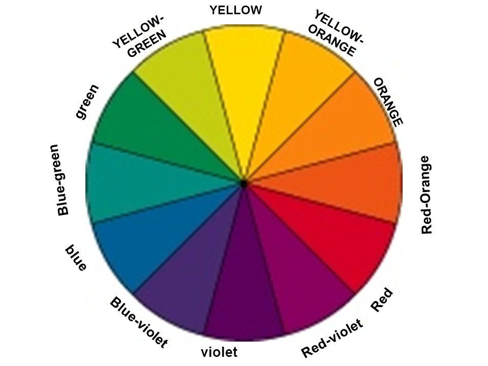 green Blue-green Red-Orange blue Red Blue-violet Red-violet violet